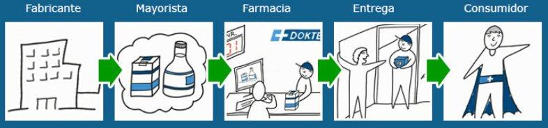 La cadena de distribución en dokteronline es confiable y obtiene una sólida reputación