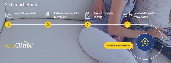 Åtgärder för att beställa dina läkemedel på euroclinix sverige