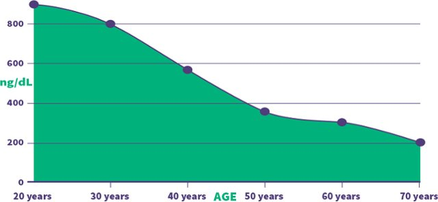graph of testosterone level in English, American and Australian men by age