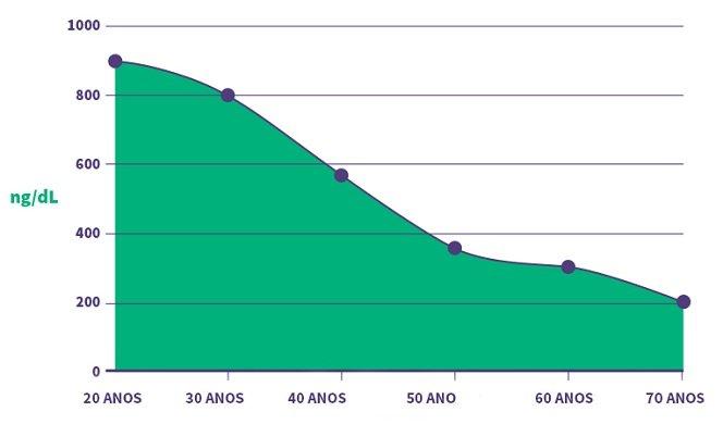 nível gráfico de testosterona em Portugues idade homens