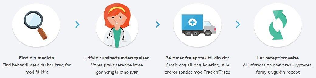 Proces og skridt til at følge for at købe medicin på treated.com