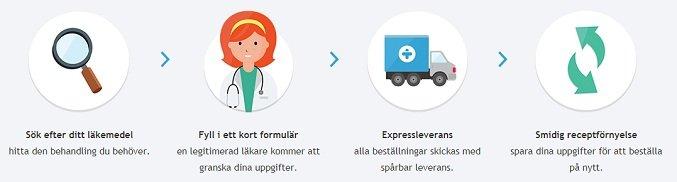 Process och steg att följa för att köpa mediciner på Treated.com