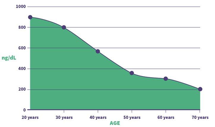 livello grafico di testosterone negli uomini spagnoli per età