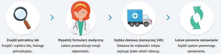 Proces i kroki, które należy wykonać, aby kupić leki na stronie Treated.com