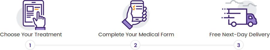 3 Steps to Buying on HealthExpress: Choice of Medication, Online Medical Consultation and Home Delivery