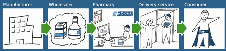 Distributionskæden på dokteronline er pålidelig og får et stærkt ry
