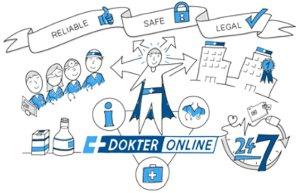 Dokteronline är ett pålitligt apotek inom försäljning av läkemedel på internet