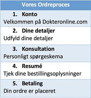 Opdag medicineringsordreprocessen for at købe på dokteronline.com
