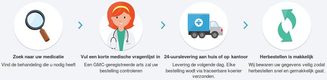 Stappen om uw geneesmiddel te bestellen op Treated.com